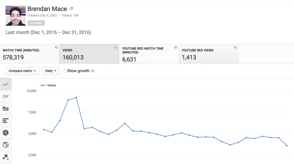youtube traffic stats december